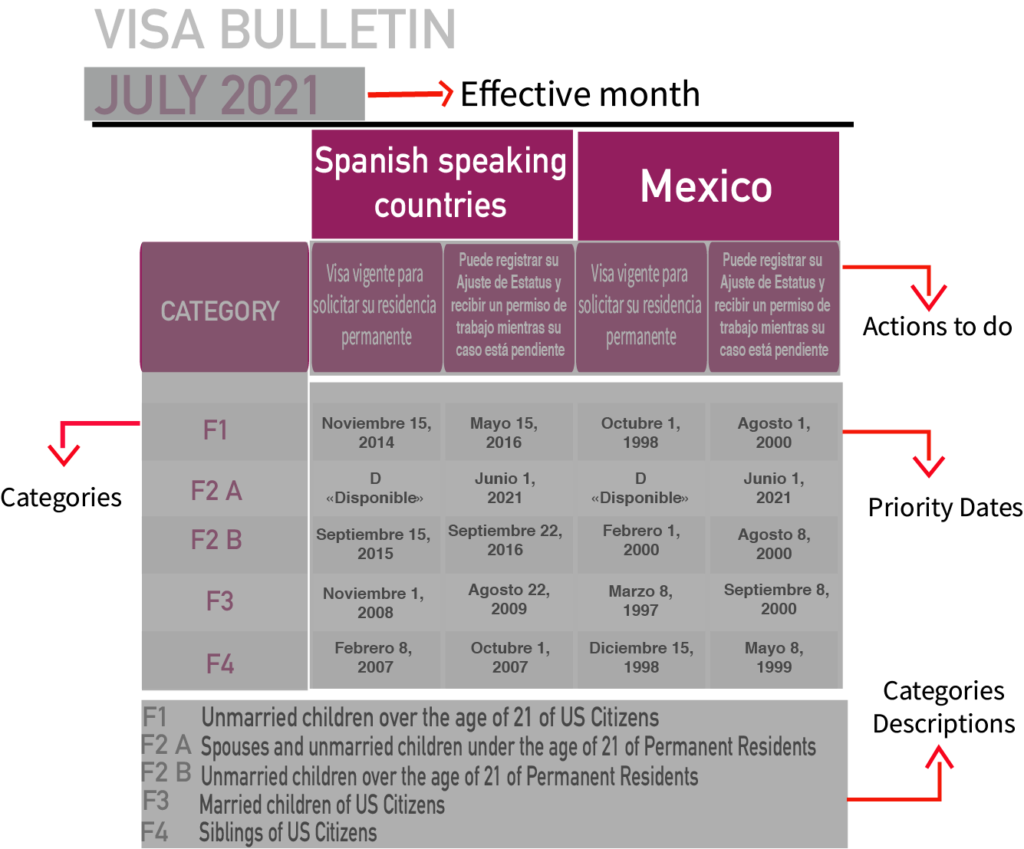 Bulletin Visa explained